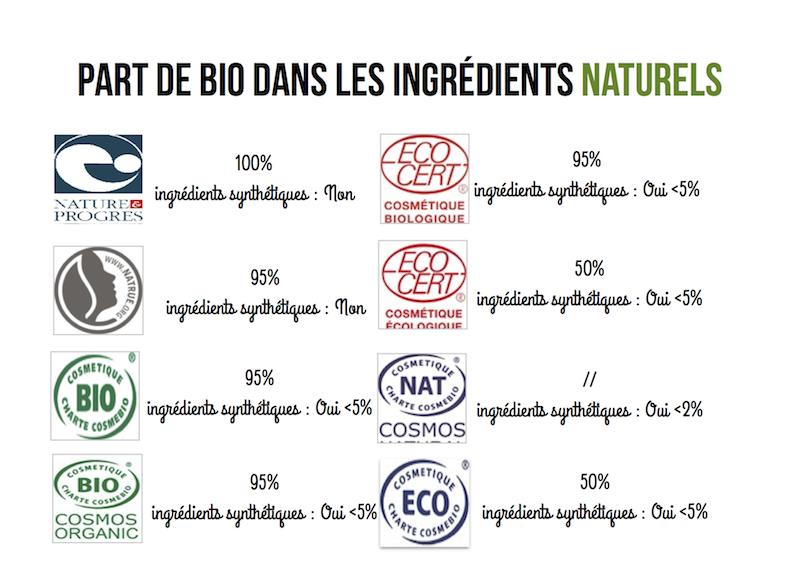produits bio